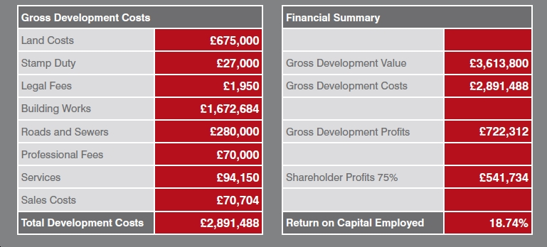 JV with UK Home Builder  GD Costs and Financial summary